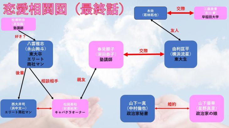 ドラマ「はじこい」最終的な恋愛関係を相関図化!