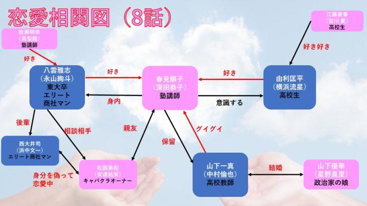 ドラマ「はじこい」8話のあらすじを相関図化!