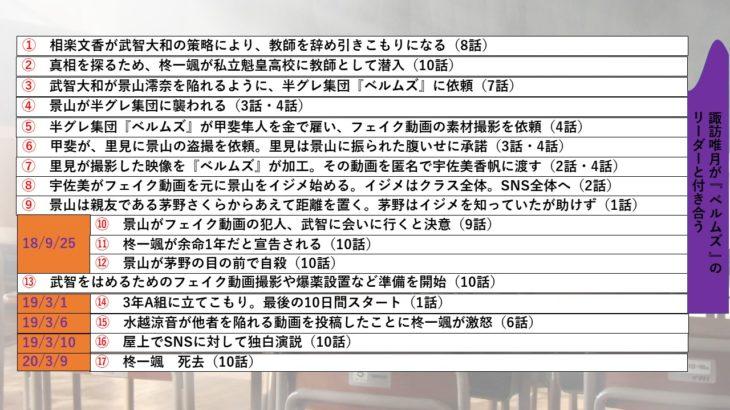 ドラマ「3年A組」全話で判明した景山澪奈の死に関する時系列まとめ