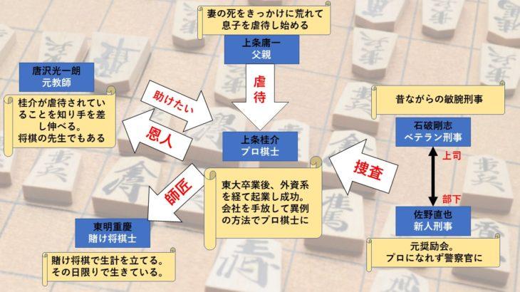 小説「盤上の向日葵」の人間関係を相関図化!あらすじやネタバレも