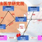 ドラマ【サイン-法医学者 柚木貴志の事件-】1話のあらすじを相関図化!