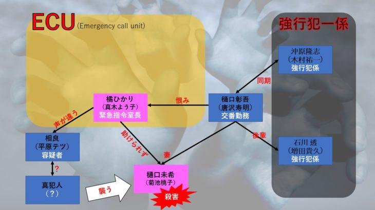 ドラマ【ボイス110緊急指令室】1話のあらすじを相関図化