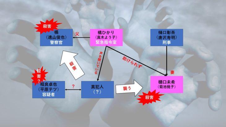 ドラマ【ボイス110緊急指令室】2話のあらすじを相関図化