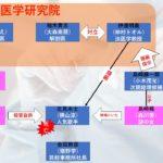 【サイン-法医学者 柚木貴志の事件-】7話!北見永士殺人事件を相関図化!