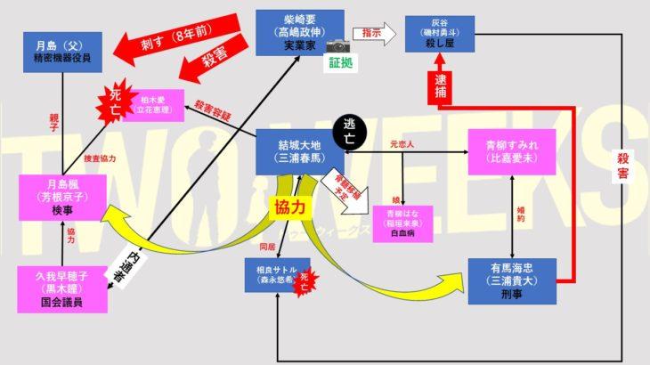 三浦春馬主演【TWO WEEKS】7話あらすじを相関図化!逆襲!