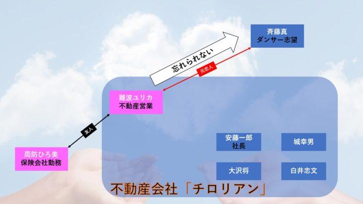 ネタバレあり【漫画・モトカレマニア】のあらすじを相関図化!