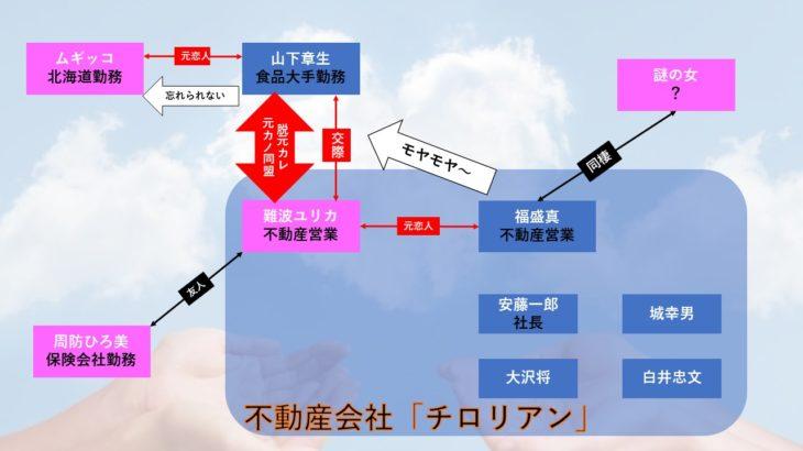ネタバレあり!ドラマ【モトカレマニア】田中みな実はどんな役?関係性は?