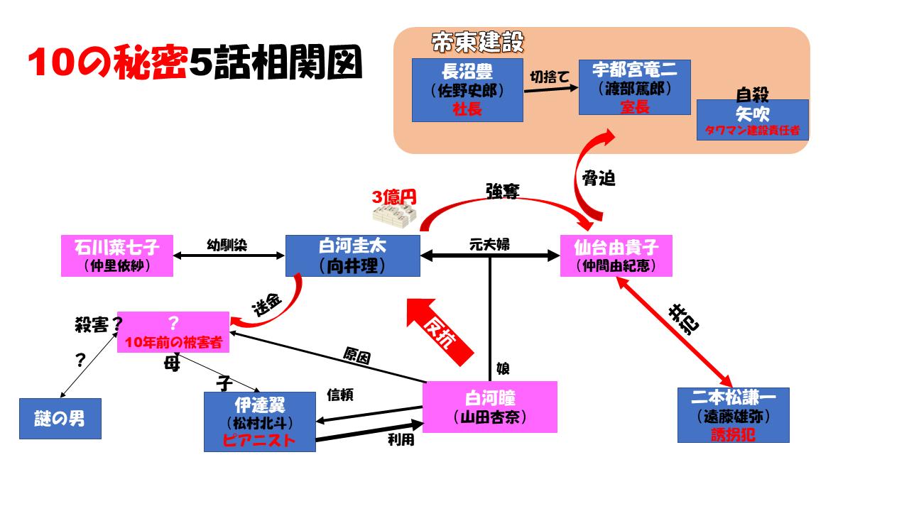 相関 秘密 図 の 10
